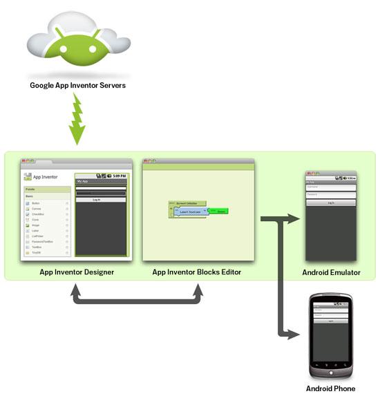 software-app-inventor+block-editor-e-emulador-para-celular-com-sistema-operacional-android